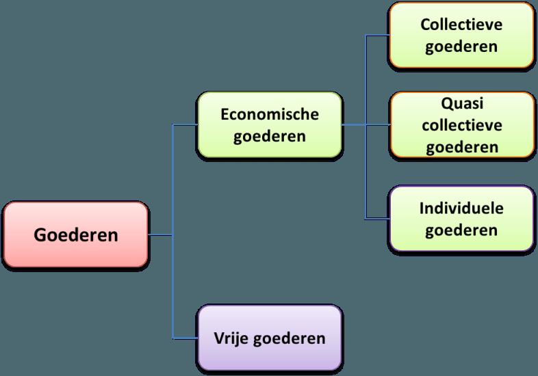 Indeling goederen