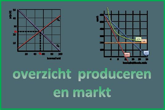 economie havo 5 samenvatting examen