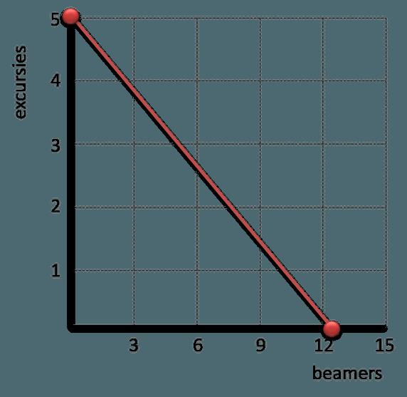 budgetlijn