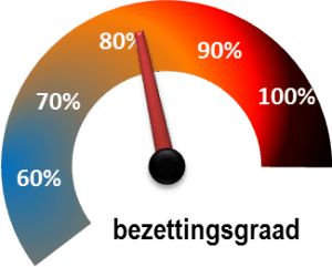 bezettingsgraad