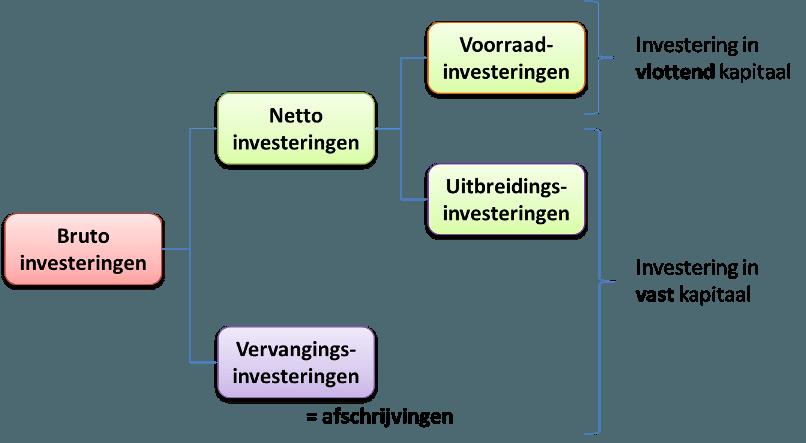 Indeling investeringen