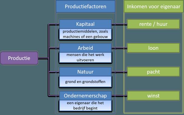 productiefactoren