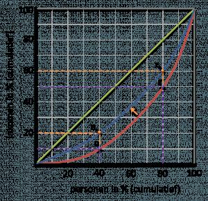 Lorenzcurve herverdeling
