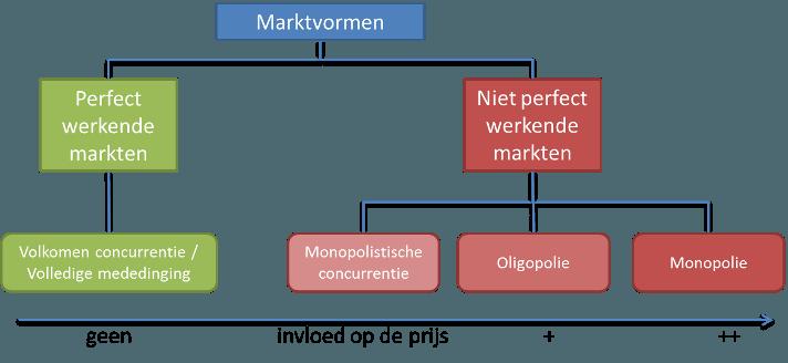 Overzicht marktvormen