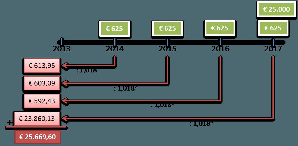 De prijs van een obligatie
