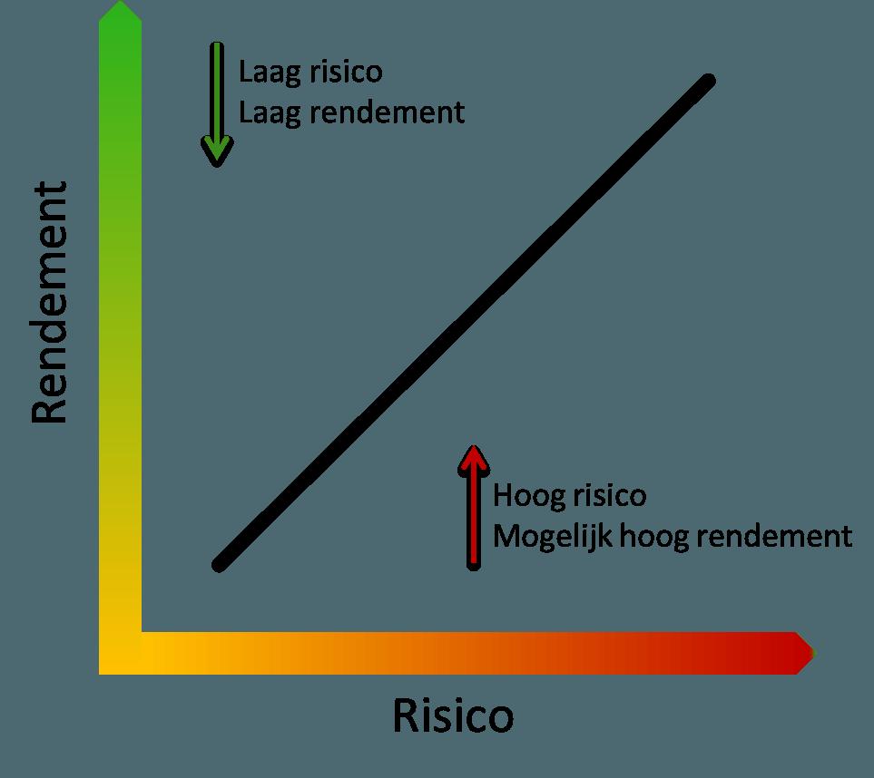 risico en rendement