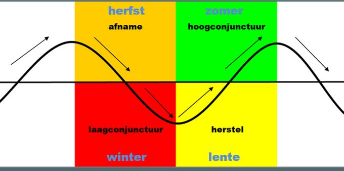 conjunctuurklok