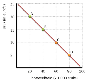 Verschillende prijselasticiteiten