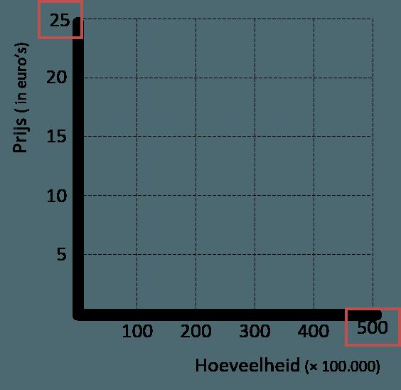 marktmodel assenverdeling