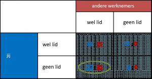 organisatiegraad