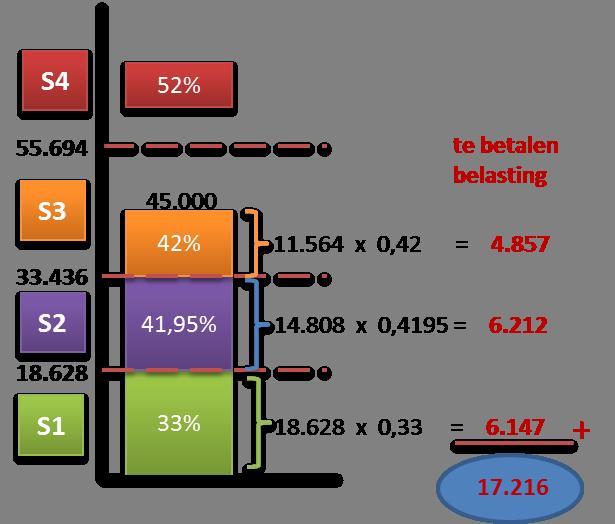 Schijventarief inkomenstenbelasting
