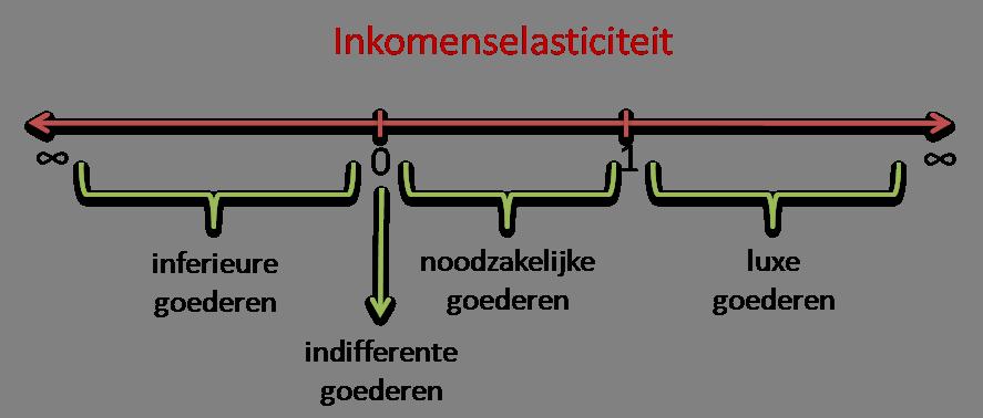 Inkomenselasticiteit getallenlijn