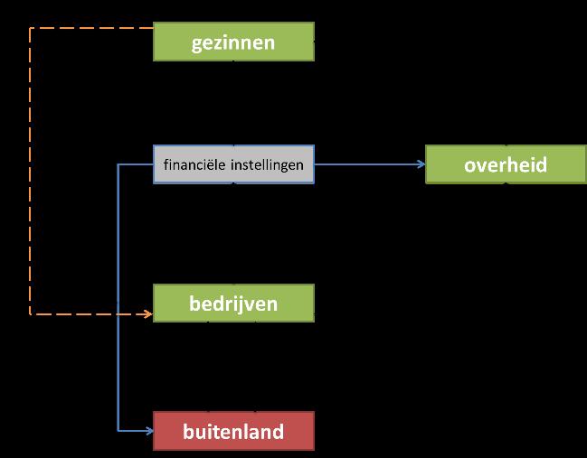 Kringloopschema
