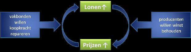 loon-prijsspiraal